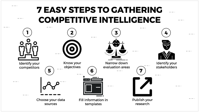 7 EASY STEPS TO GATHERING COMPETITIVE INTELLIGENCE TEMPLATE