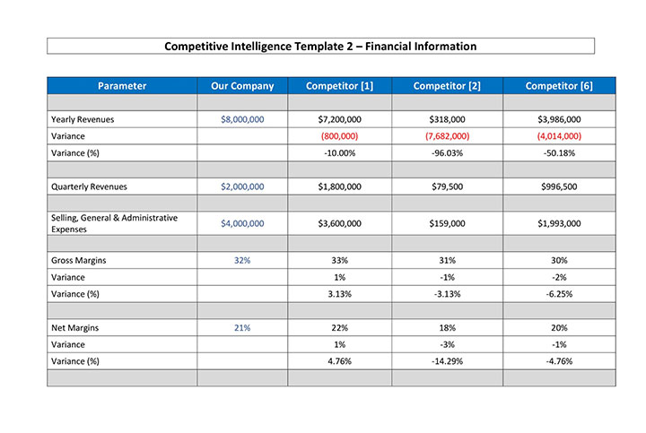 Download Competitive Intelligence Template for Financial Information