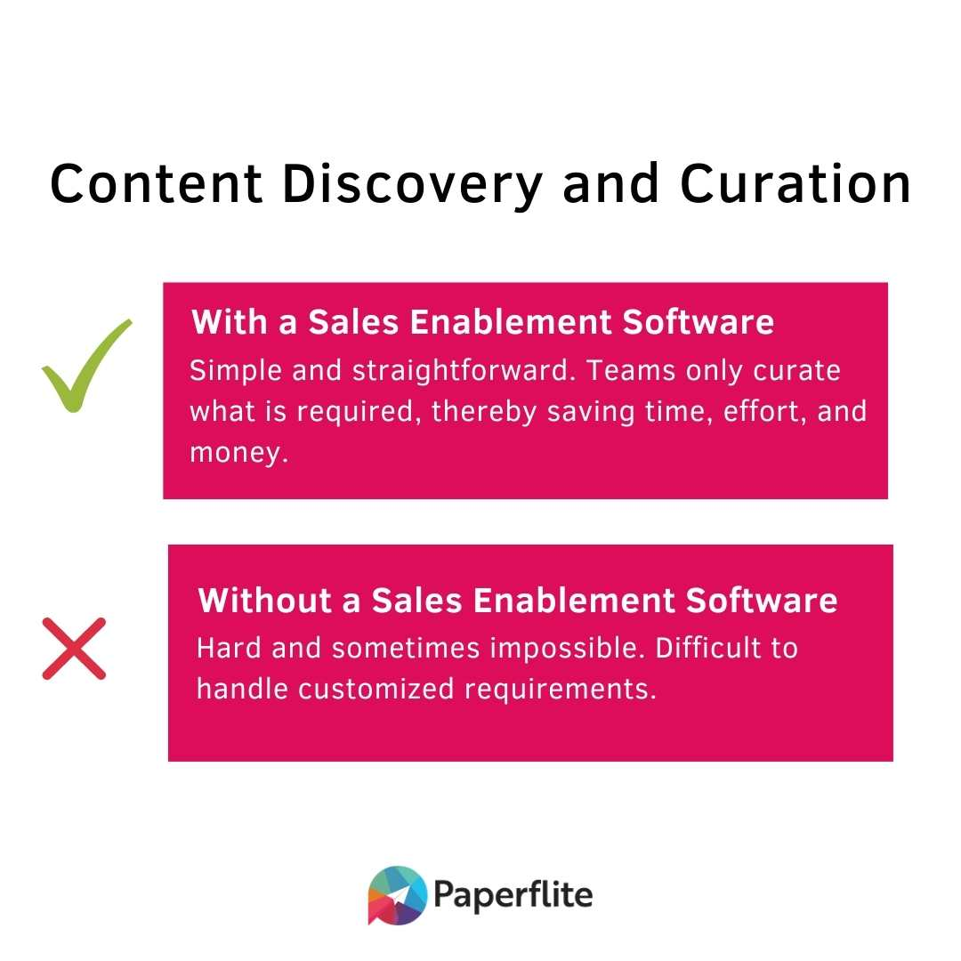content discovery and curation sales enablement paperflite