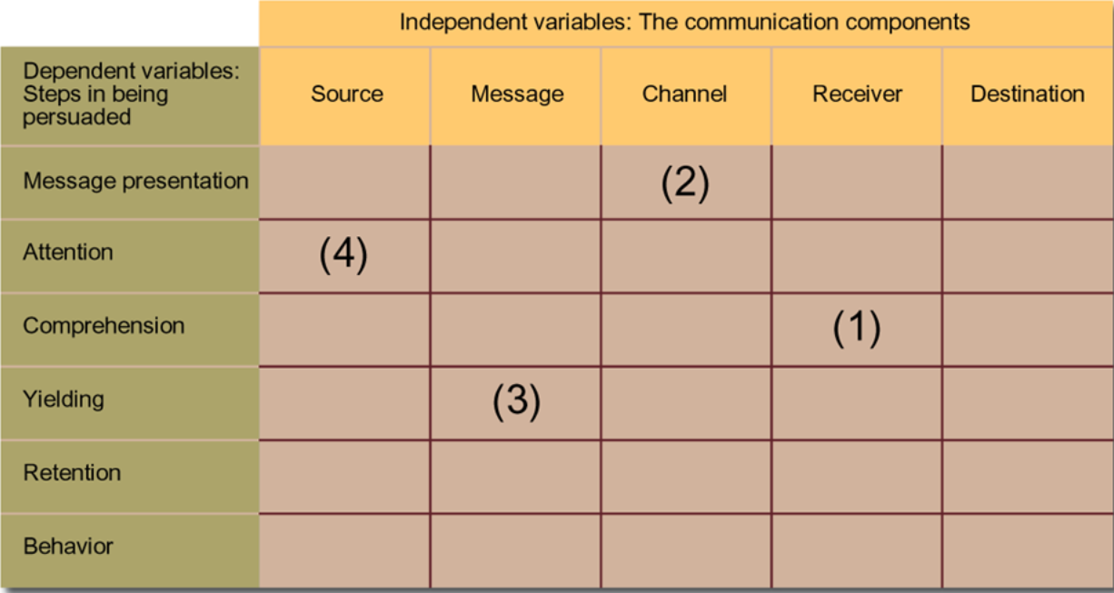 integrated marketing communication table
