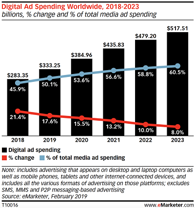Marketing Collateral Spending Increase | Paperflite