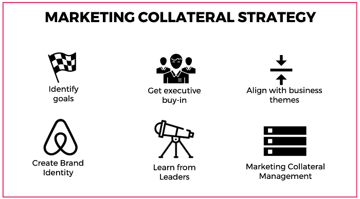 Marketing Collateral Strategy | Paperflite