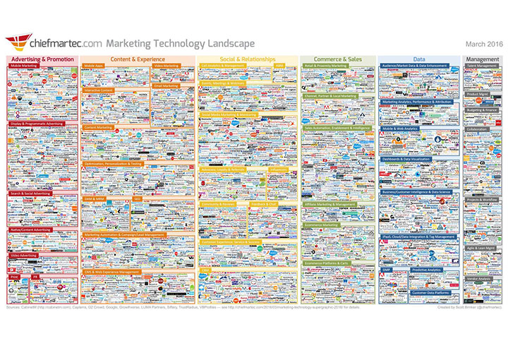 A list of 5000 companies in the Marketing Technology Space