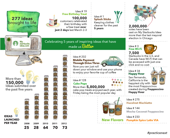 Marketing Collateral | Paperflite | My Starbucks Idea