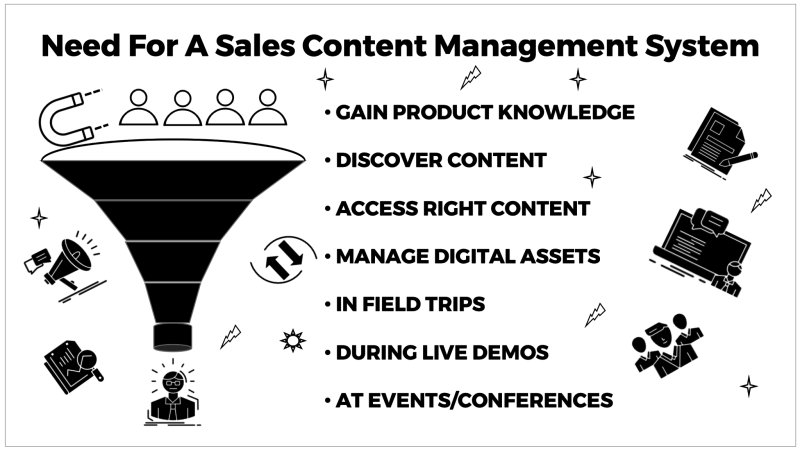 Need for a Sales Content Management System