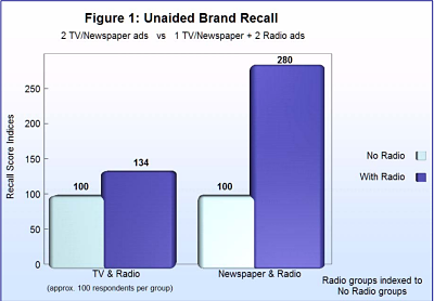 Radio Research Integrated Marketing Channels