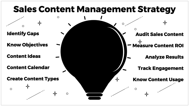 Sales Content Management Strategy
