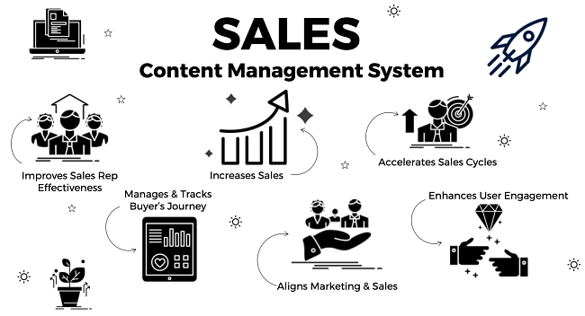 Sales-content-management-system