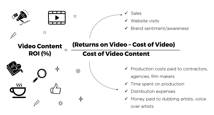 Track Video ROI | Paperflite