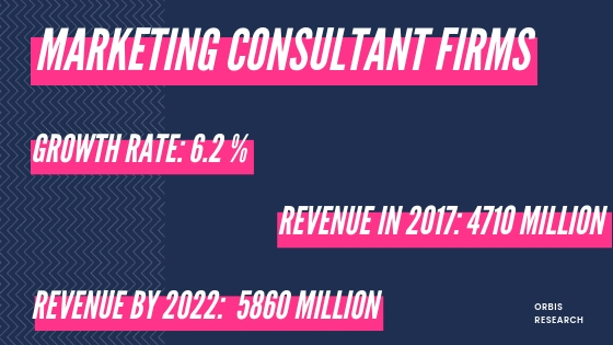 Statistics such as revenue and growth rate of Marketing Consulting Firms